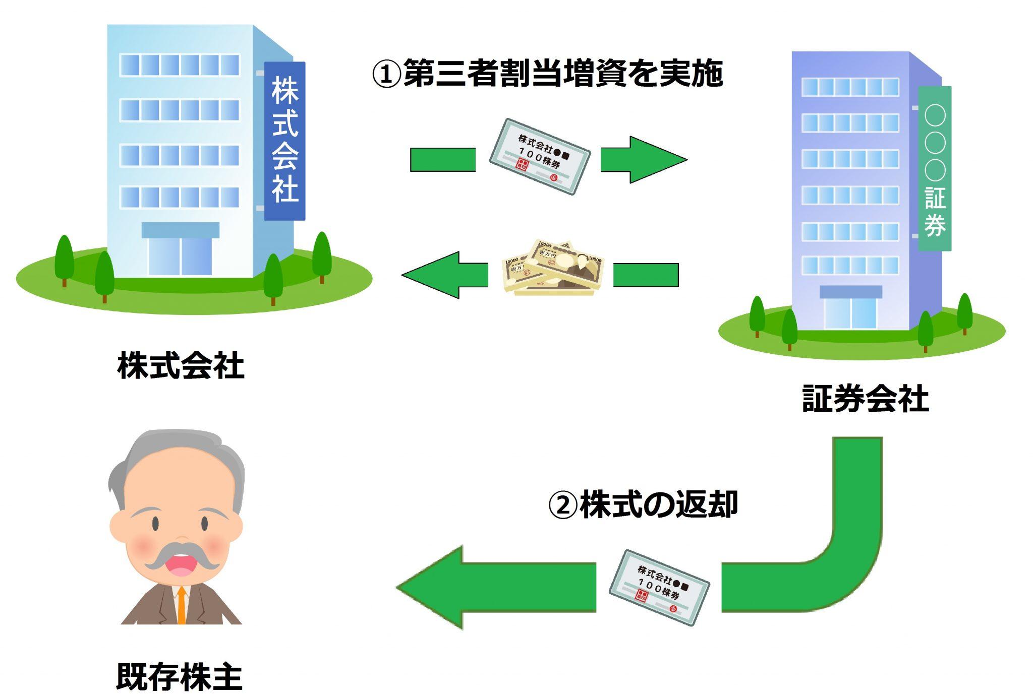 【図解】グリーンシューオプション「第三者割当増資」