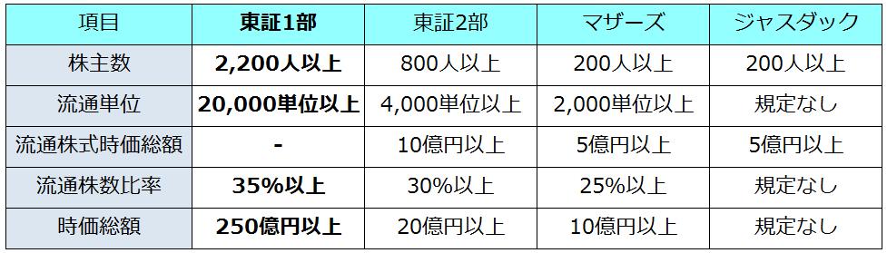 東京証券取引所の上場基準