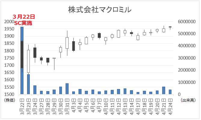 マクロミル株価分析