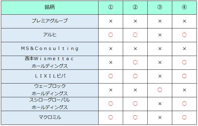 2017年の公募割れ銘柄分析表