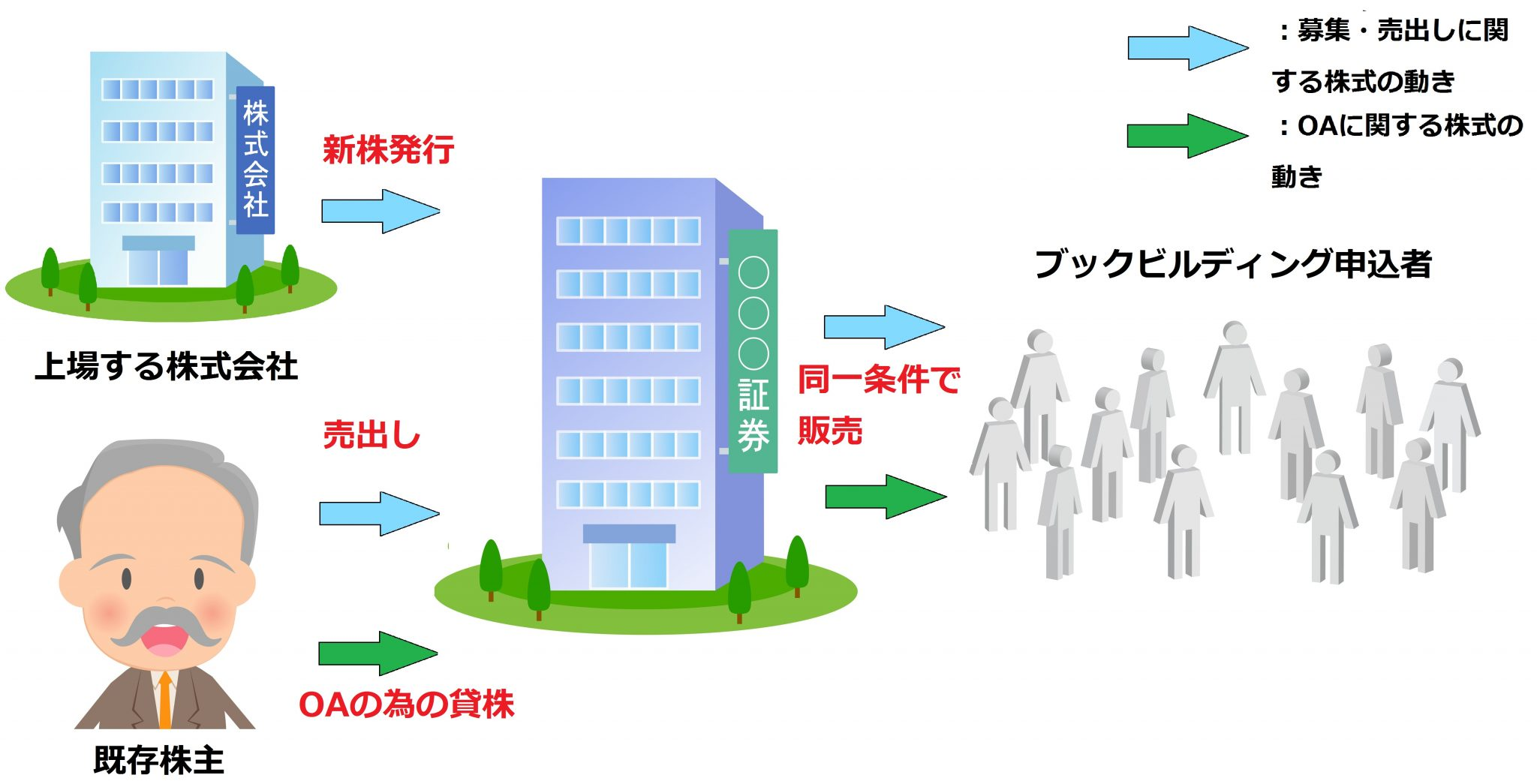 オーバーアロットメント図解1(上場前)
