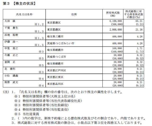 株主の状況の記載箇所