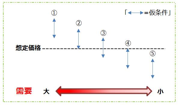 仮条件に対する想定価格の位置並びに需要を示した図