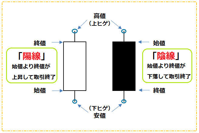 ローソク足の解説図