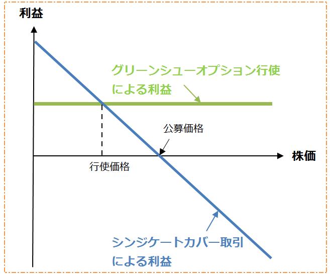グリーンシューオプションとシンジケートカバー取引の利益額推移グラフ