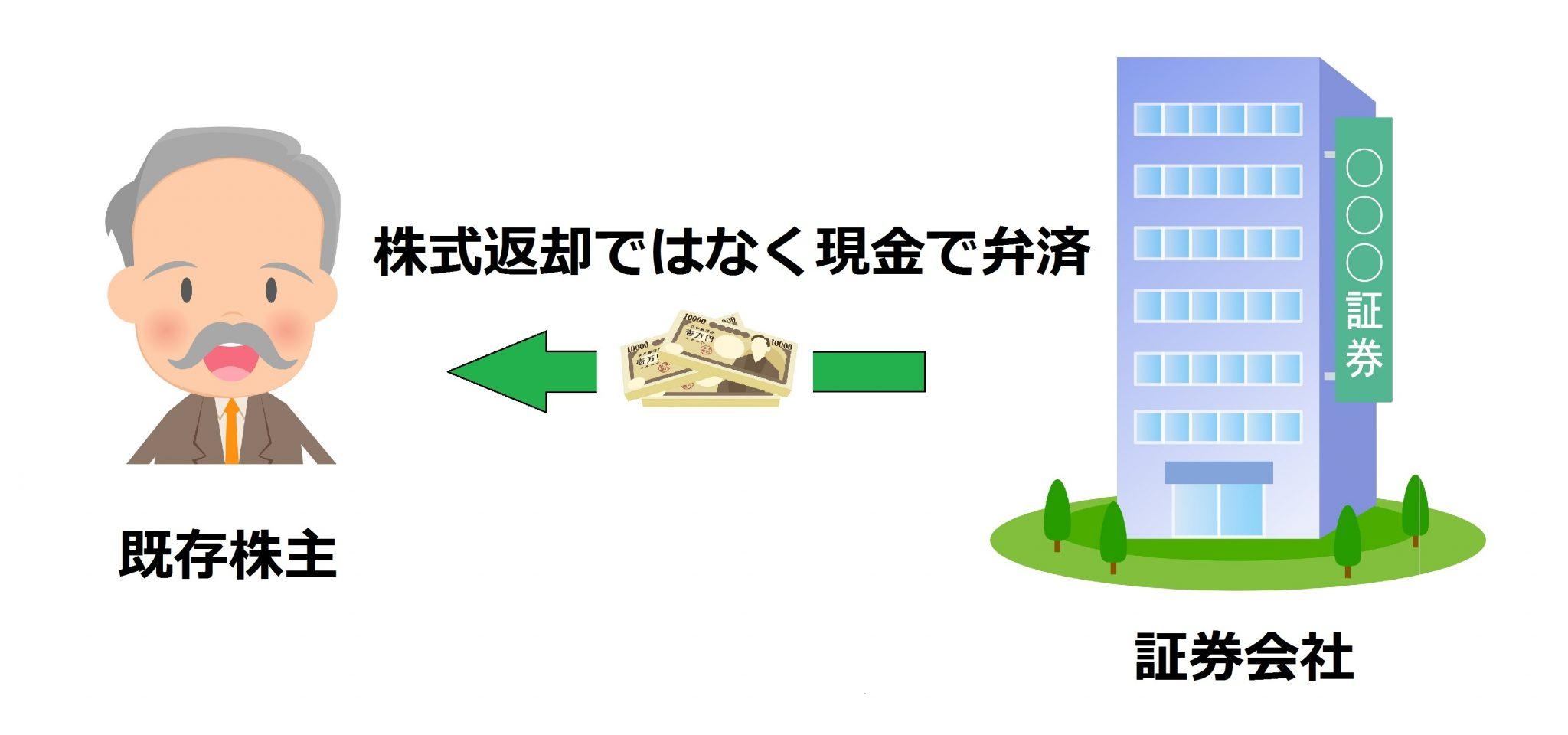 【図解】グリーンシューオプション「現金弁済」