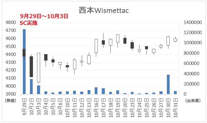 西本の株価分析