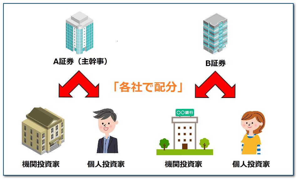 IPOの抽選の仕組み2