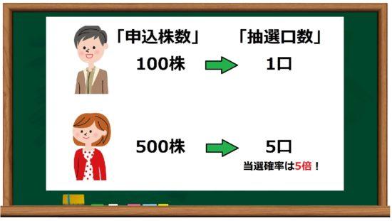 申込株数単位での抽選