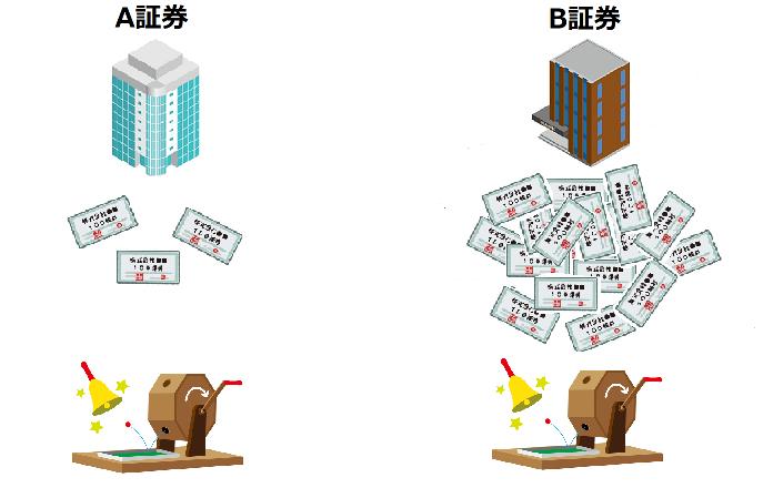 証券会社のIPO抽選配分の違い