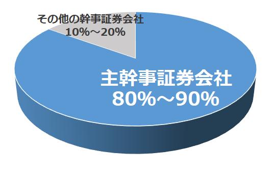 主幹事証券会社の割当株数の割合