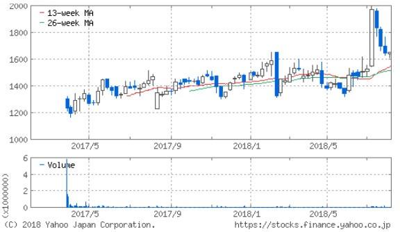 オークネットの株価推移