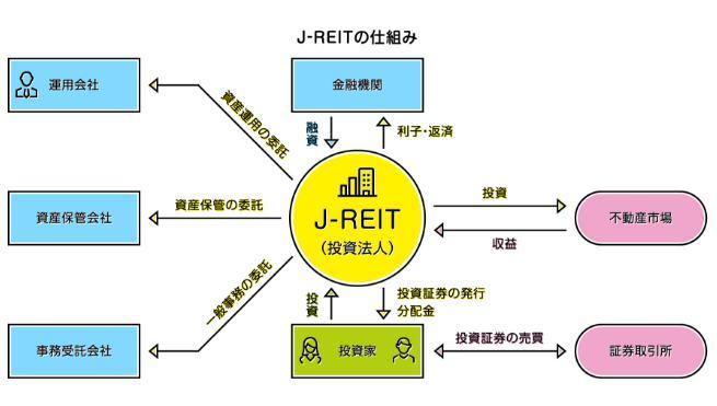 J-REITの仕組みを表すイラスト