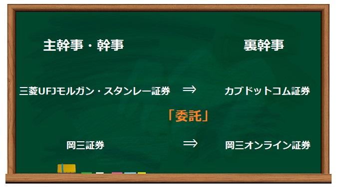グループ内での幹事・裏幹事の関係図