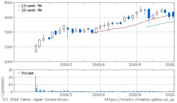 カチタスの株価推移