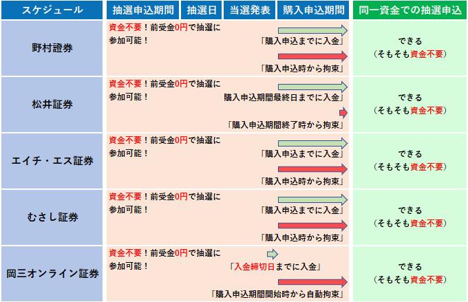 IPOの資金拘束のタイミング一覧表3