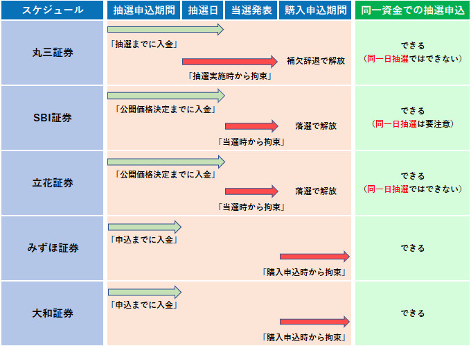 IPOの資金拘束のタイミング一覧表2