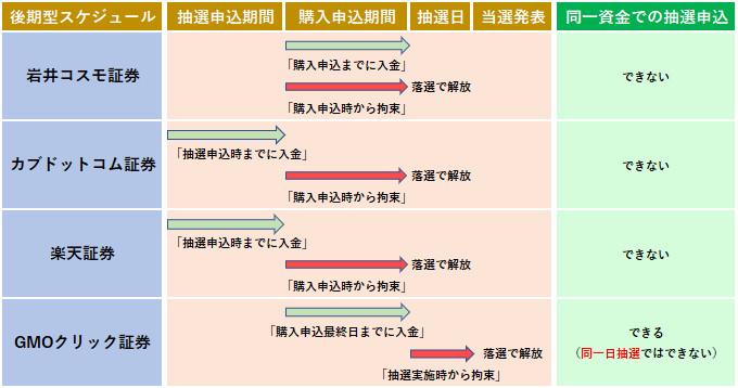 IPOの資金拘束のタイミング一覧表(後期型)