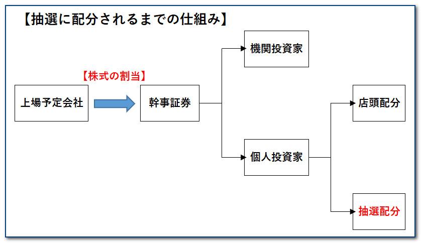 【図解】抽選に配分されるまでの仕組み