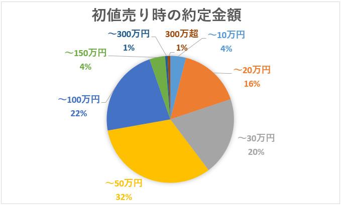 初値売り時の約定金額の統計グラフ