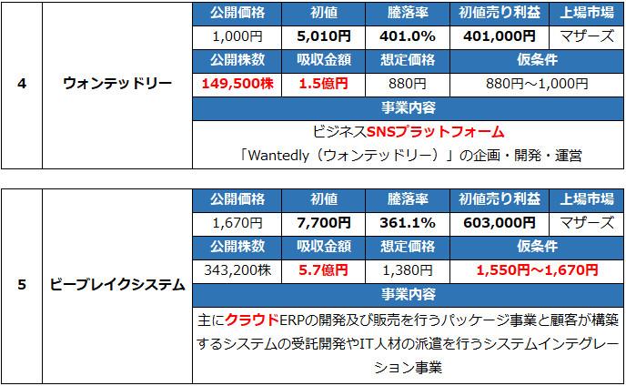 人気化したIPO銘柄TOP5 (2)
