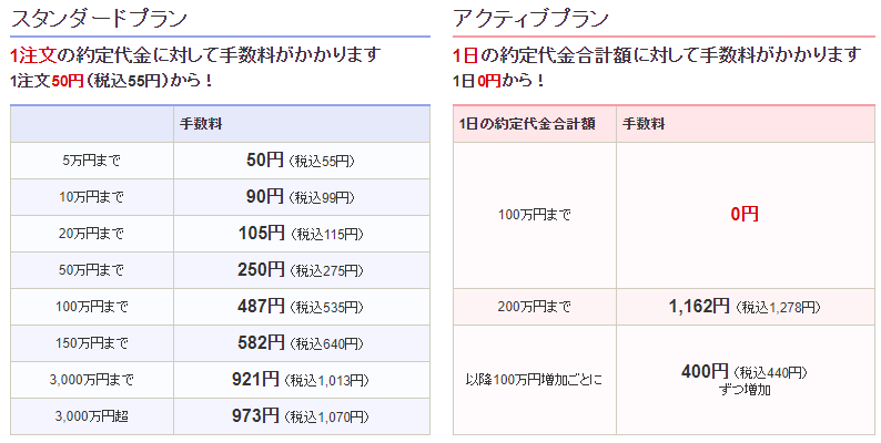 SBIの料金プラン