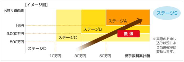 東海東京証券の優遇ステージ