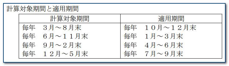 優遇抽選の計算期間及び適用期間