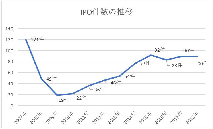 IPO件数の推移グラフ