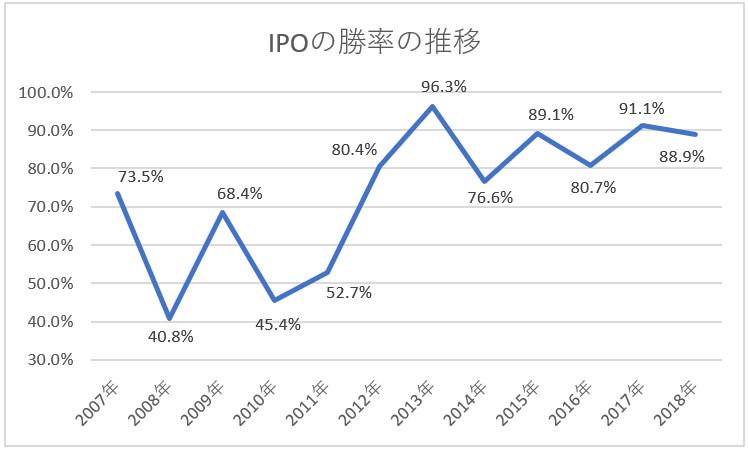 IPOの勝率の推移グラフ