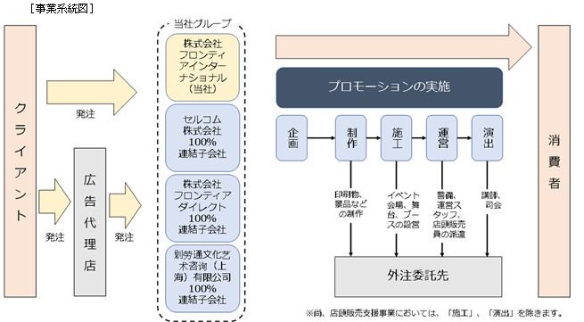 フロンテイアインターナショナルの事業概略図