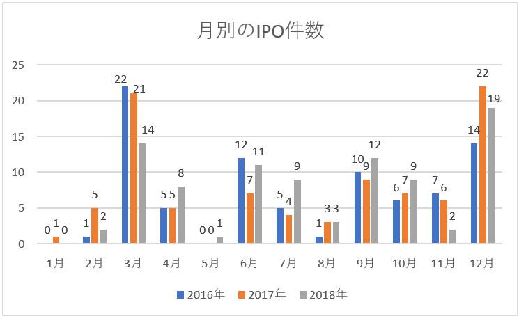 月別のIPO件数のグラフ