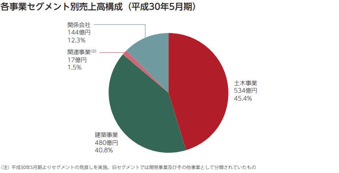日本国土開発のセグメント別売上