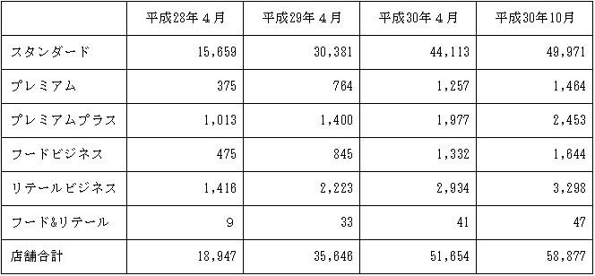スマレジの登録店舗数の推移