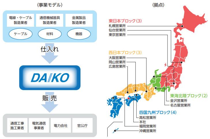 ダイコー通産の事業モデル