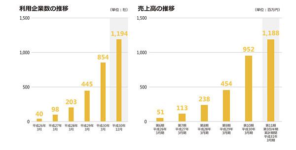 カオナビの導入企業数及び売上の推移グラフ