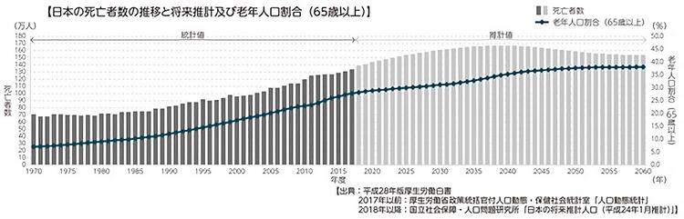 老年人口と死亡者数の推移