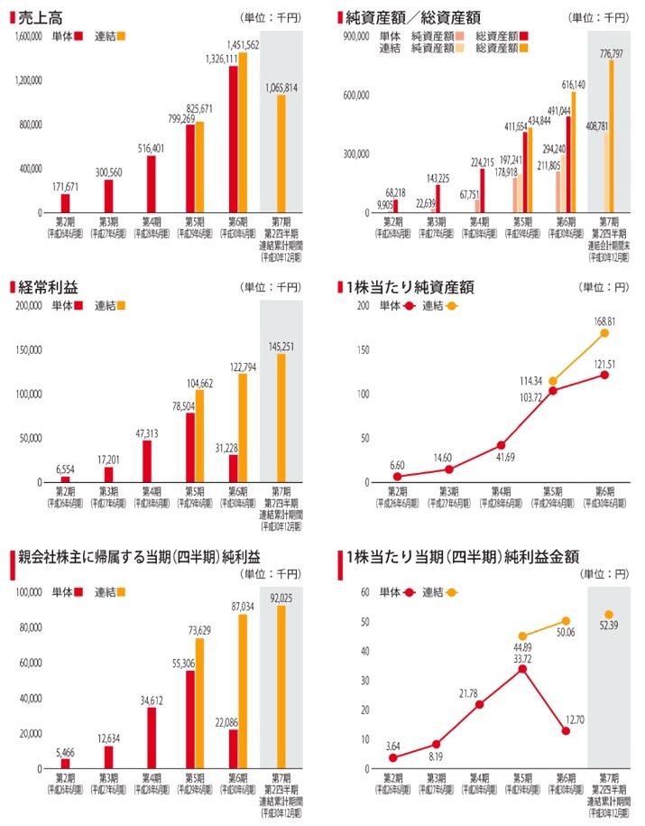 エードットの経営指標推移グラフ