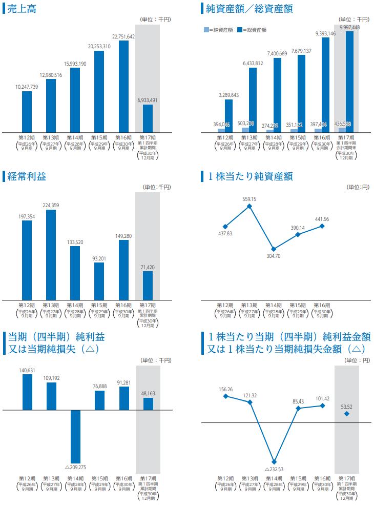 グッドスピードの経営指標の推移グラフ