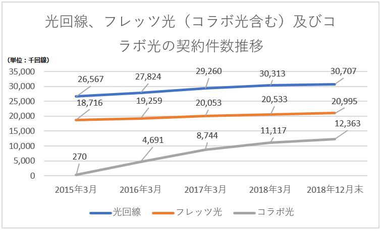 光回線契約数の推移グラフ