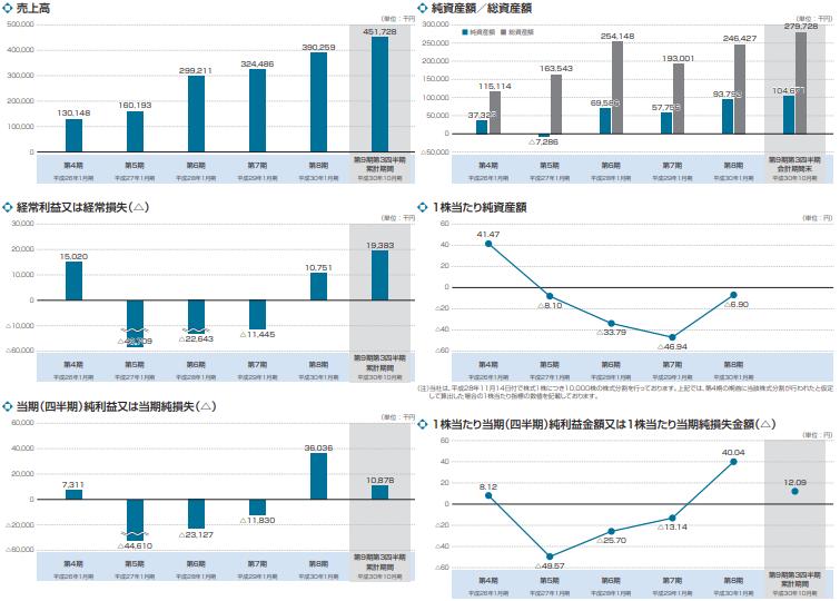ハウテレビジョンの経営指標の推移グラフ