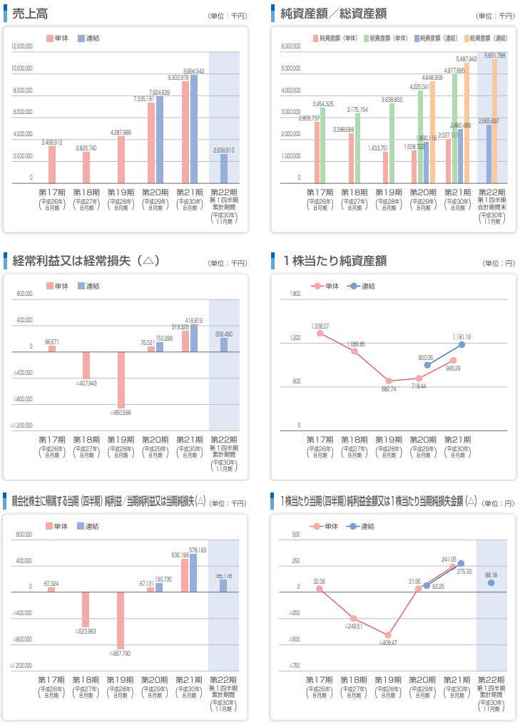 東名の主な経営指標の推移グラフ