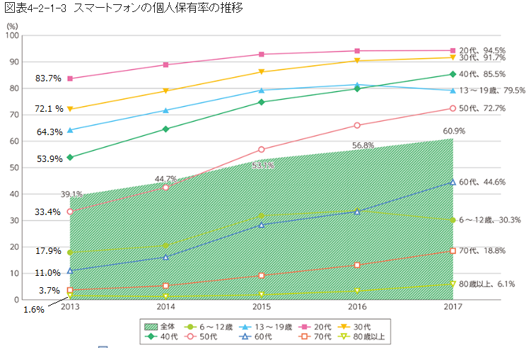 スマホ保有率推移グラフ