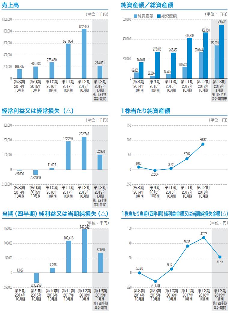 トビラシステムズの主な経営指標の推移グラフ