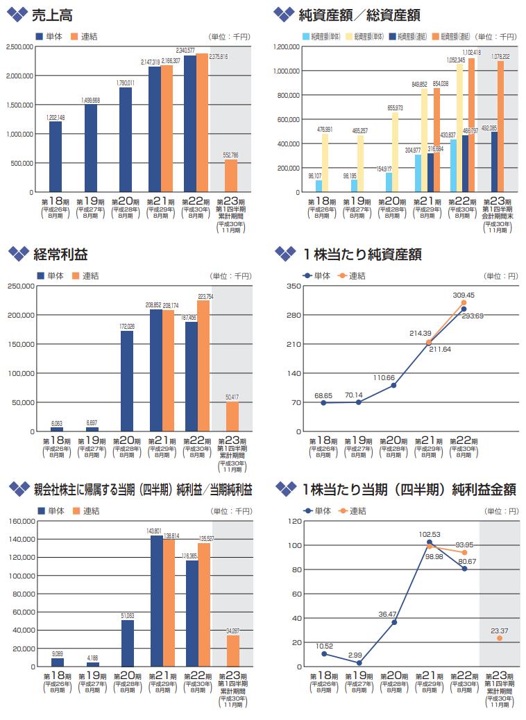 ヴィッツの経営指標の推移グラフ